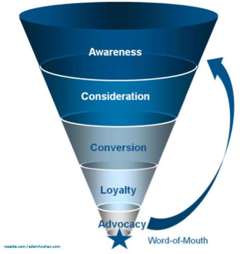 brand awareness and preference
